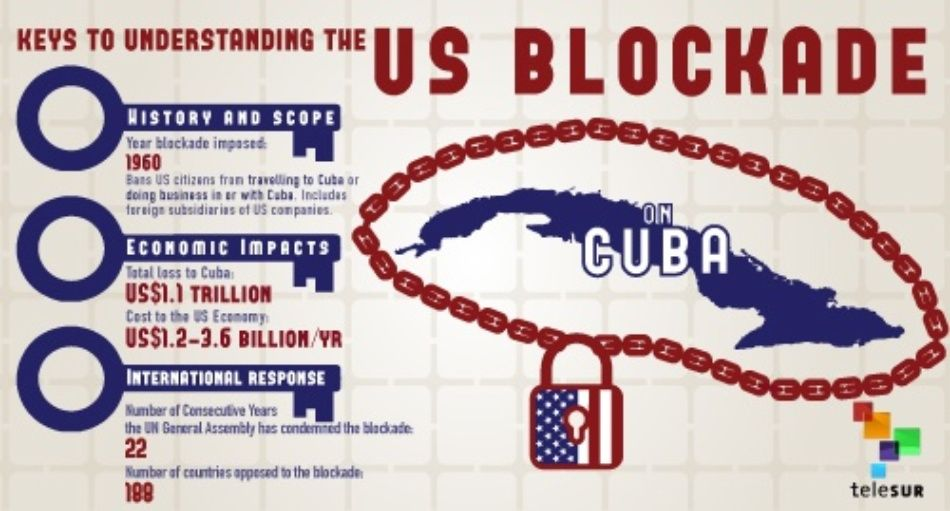 the effects of the us embargo on cuban economy and how recent political events may change the trade