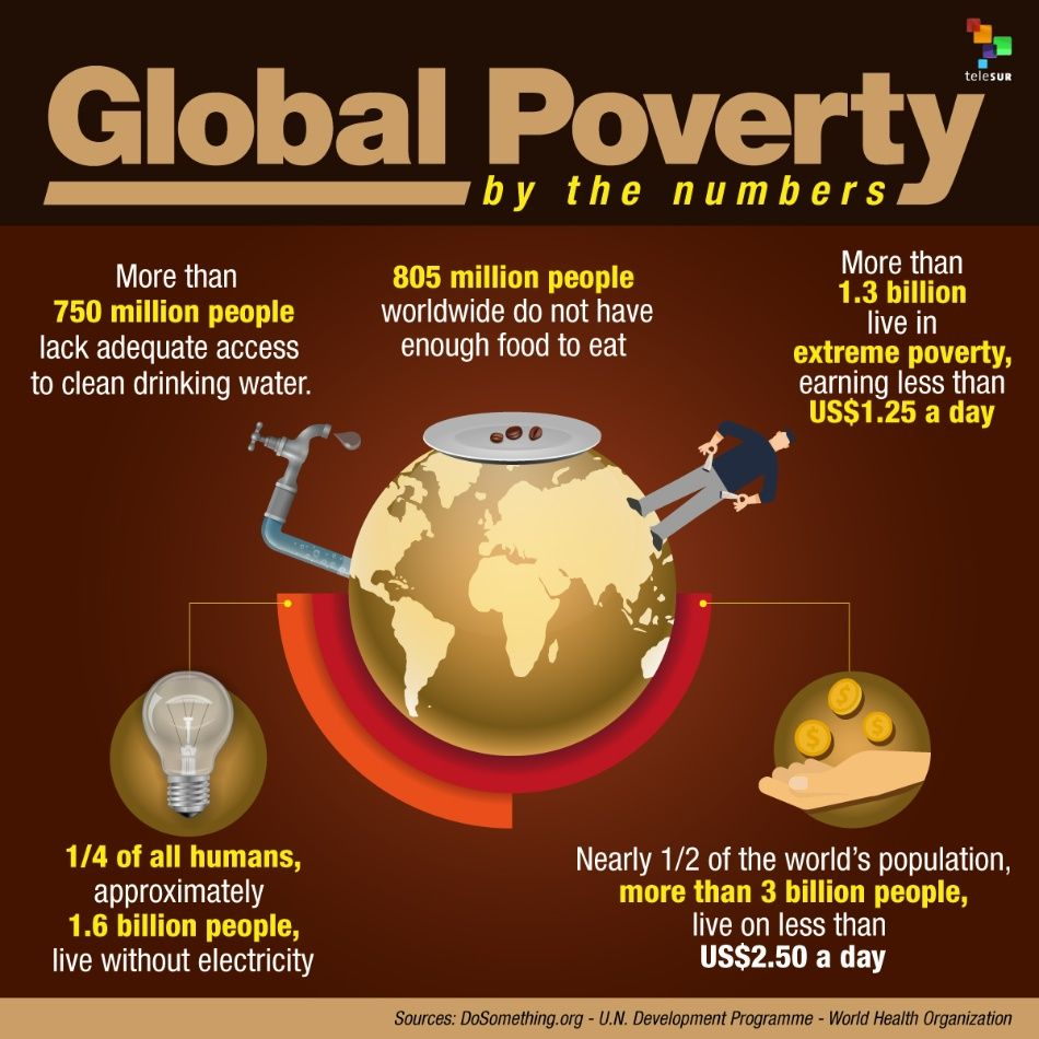 global poverty Global poverty is decreasing, but billions of people still do not have the resources they need to survive and thrive economic growth can reduce poverty, but it can also drive inequality that generates social and economic problems.