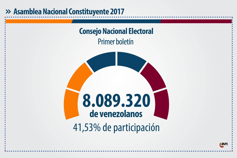 Están instaladas el 100% de las mesas electorales — Héctor Rodríguez