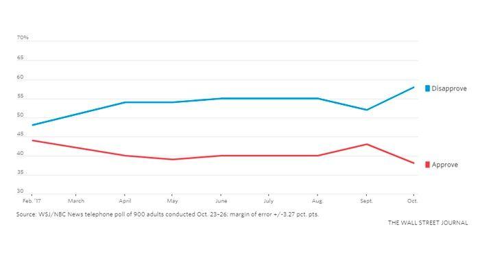 Aprobación a Trump cae al mínimo de 38%, según encuesta