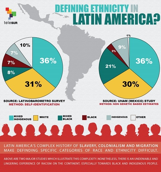 the meaning of race and class in latin america Immigration from latin america—and the attendant growth of the nation a heterogeneous population in class estimates, by sex, race, hispanic.