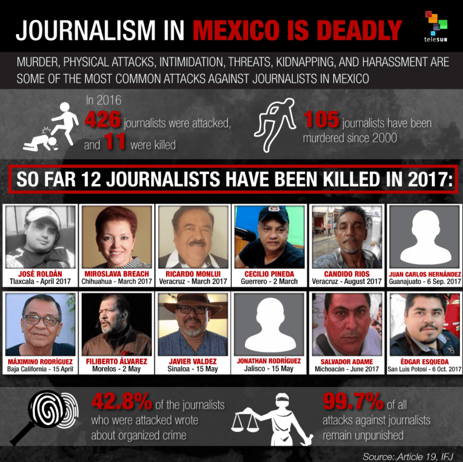 Photographer Killed in Mexico, Raising 2017 Journalist Death Toll to 11